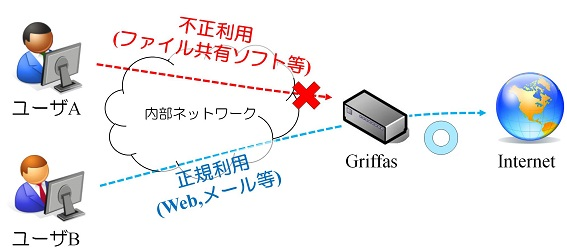 Griffas利用イメージケース2