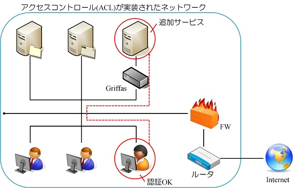 Griffas利用イメージケース4